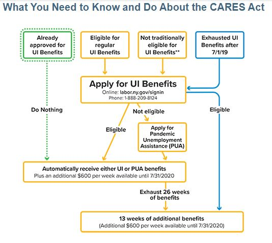 Enhanced Unemployment Insurance